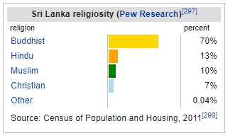 Religion in Sri Lanka