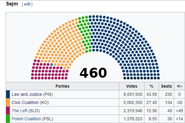 Sejm results